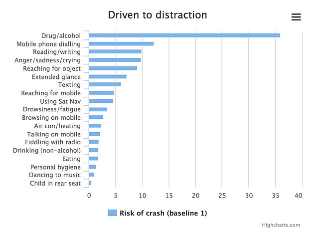 risk-of-crash
